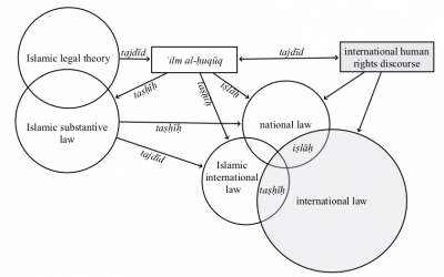 Islamic Human Rights Discourse and Hermeneutics of Continuity